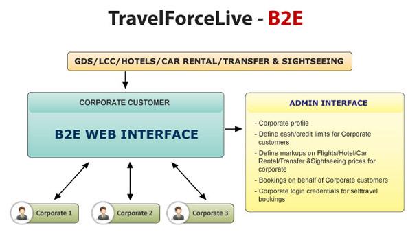 Travel Companies